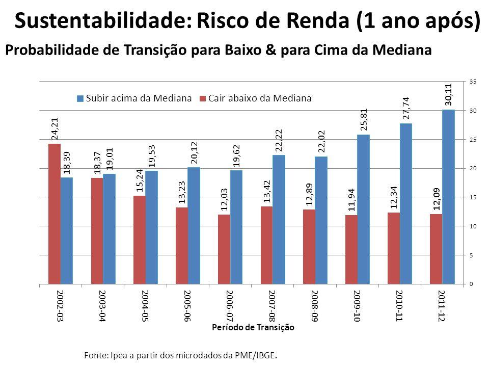 Sustentabilidade: Risco de Renda (1 ano após) Chance Controlada de Transição para Baixo & para Cima da Mediana Fonte: Ipea a partir dos microdados da PME/IBGE.