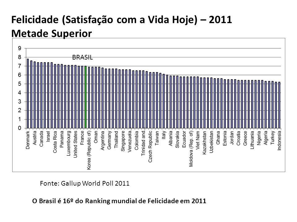 Felicidade (Satisfação com a Vida Hoje) – 2011 Metade Inferior Fonte: Gallup World Poll 2011