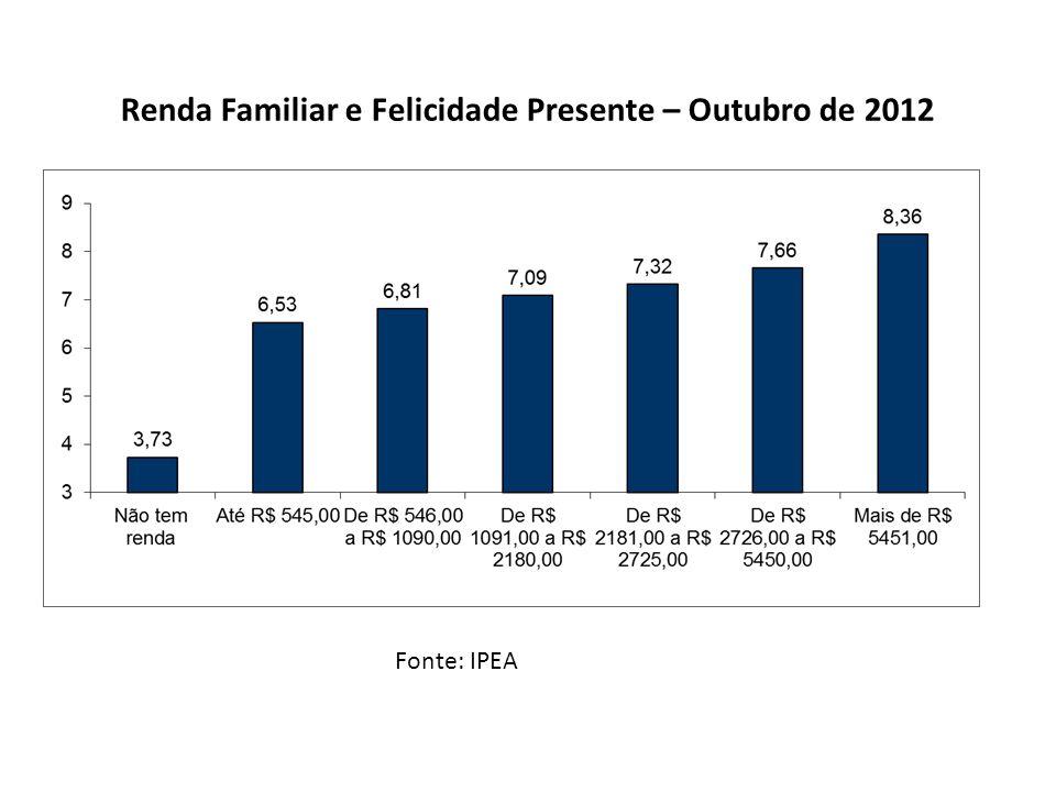 Fonte: IPEA Escolaridade e Felicidade Presente – Outubro de 2012