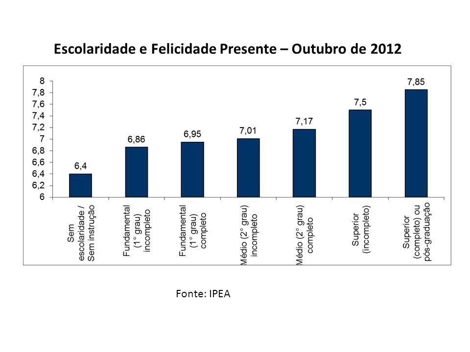 Fonte: IPEA A Geografia da Felicidade Presente – Macrorregiões – Outubro de 2012