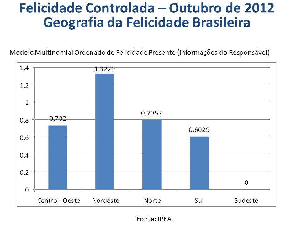 Modelo Multinomial Ordenado de Felicidade Presente (Informações do Responsável) Fonte: IPEA ** Não significante estatisticamente (a 95%) Felicidade Controlada – Outubro de 2012