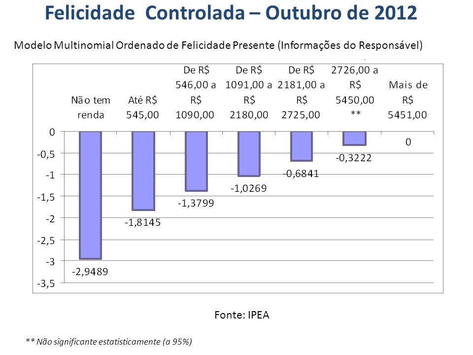 Present Satisfaction x Real GDP per capita BrazilDenmark 2 y = 1E-04x + 4,4338 R 2 = 0,6499 2 3 4 5 6 7 8 9 05000100001500020000250003000035000 Real GDP per capita Italy Togo O Dinheiro traz a Felicidade.
