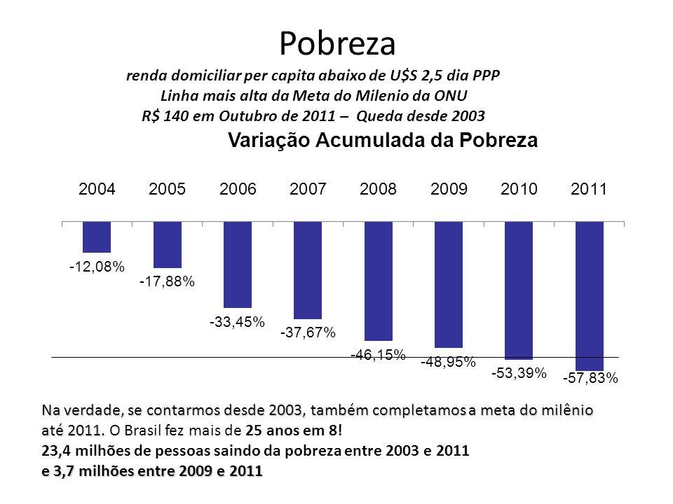 Variação Anual Média por Décimos de Renda Per Capita - Brasil Fonte: IPEA a partir dos microdados da PNAD/IBGE