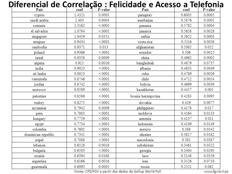 Simulador Inclusão Digital e Felicidade Nenhum país do mundo apresenta diferenças de correlação entre felicidade presente e acesso a telefonia menores que o Brasil.