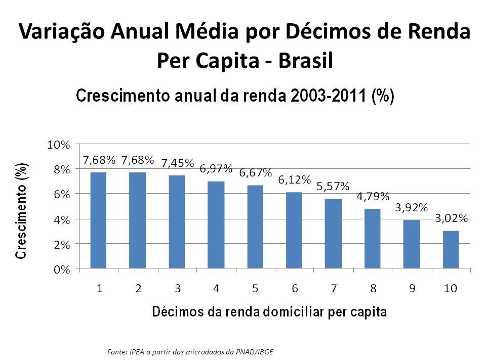 Quanto Cresceu na Média? (Pnad X Pib Per capita)