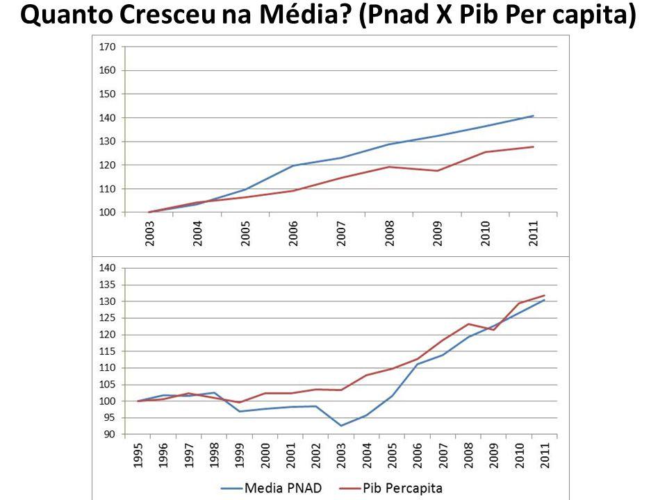 Quanto Cresceu? Mediana PNAD X Média PNAD X PIB
