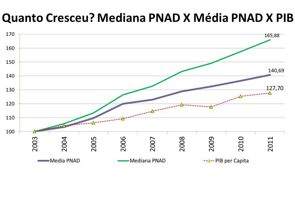 Fonte: Ipea a partir dos microdados da PME/IBGE.Quanto Cresceu.