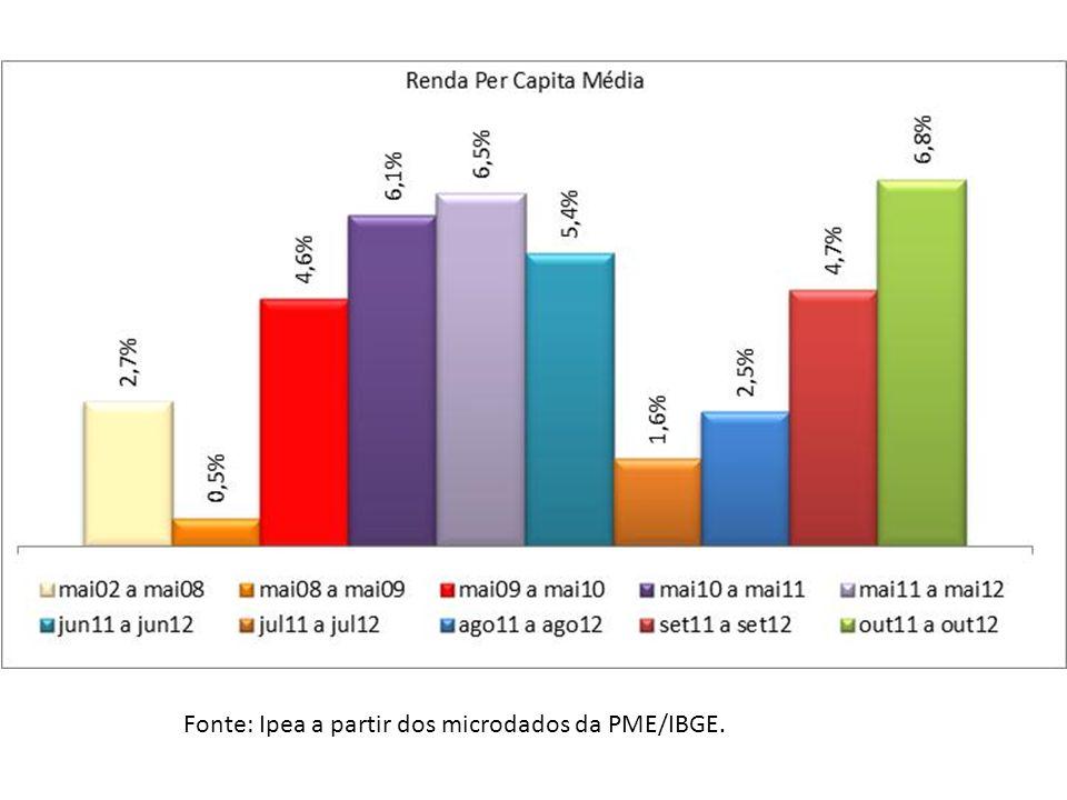 Ano Renda todas as fontes Renda todos os trabalhos Outras rendas privadas Transfe- rências Públicas - BF* Piso Previ- dência - SM* Previ- dência Pós-piso > SM* 2003536,99410,9313,245,7623,8483,21 2011747,16576,7310,2114,3239,57106,33 Variação anual 2003 a 20114,22%4,33%-3,19%12,05%6,54%3,11% Ano Renda todas as fontes Renda todos os trabalhos Outras rendas privadas Transfe- rências Públicas - BF* Piso Previ- dência - SM* Previ- dência Pós-piso > SM* 2003100,0076,532,471,074,4415,50 2011100,0077,191,371,925,3014,23 Decomposição da Renda Domiciliar Per Capita por Fontes de Renda Participação