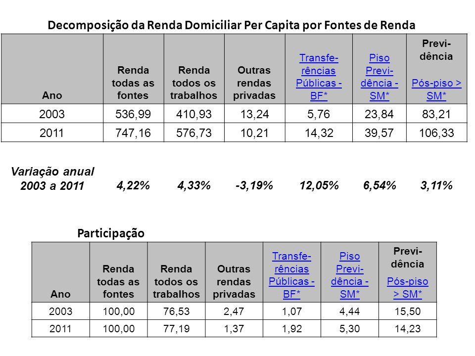 Resumo das Rendas As fontes de renda domiciliar per capita cresceram: Total PNAD 2003 a 2011 = 4,36% na média e 6,5% na mediana PME outubro de 2003 de 2012 = 4,47% na média e 6,19% na mediana Entre outubro de 2011 e 2012: PME Trabalho 6,8% na média e 8,7% na mediana A Renda per capita de previdência cresceu: 6,14% A Renda do Bolsa Família 12,19%