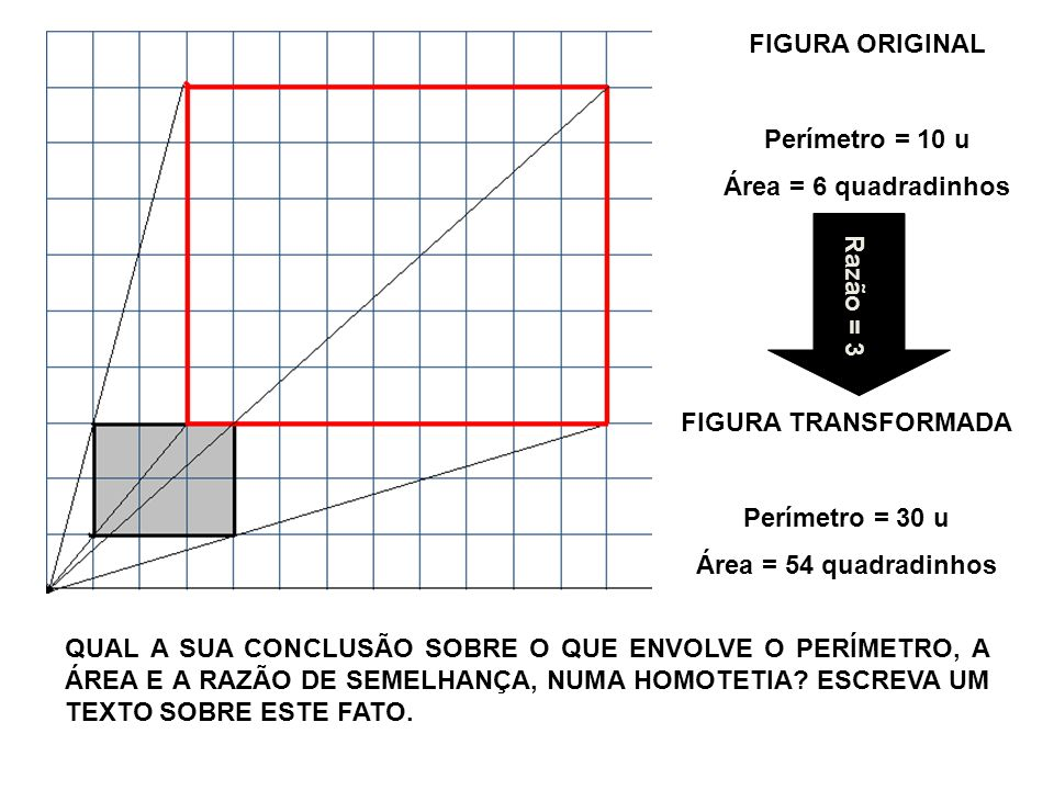 FIGURA ORIGINAL Perímetro = 10 u Área = 6 quadradinhos FIGURA TRANSFORMADA Perímetro = 30 u Área = 54 quadradinhos Razão = 3 QUAL A SUA CONCLUSÃO SOBR