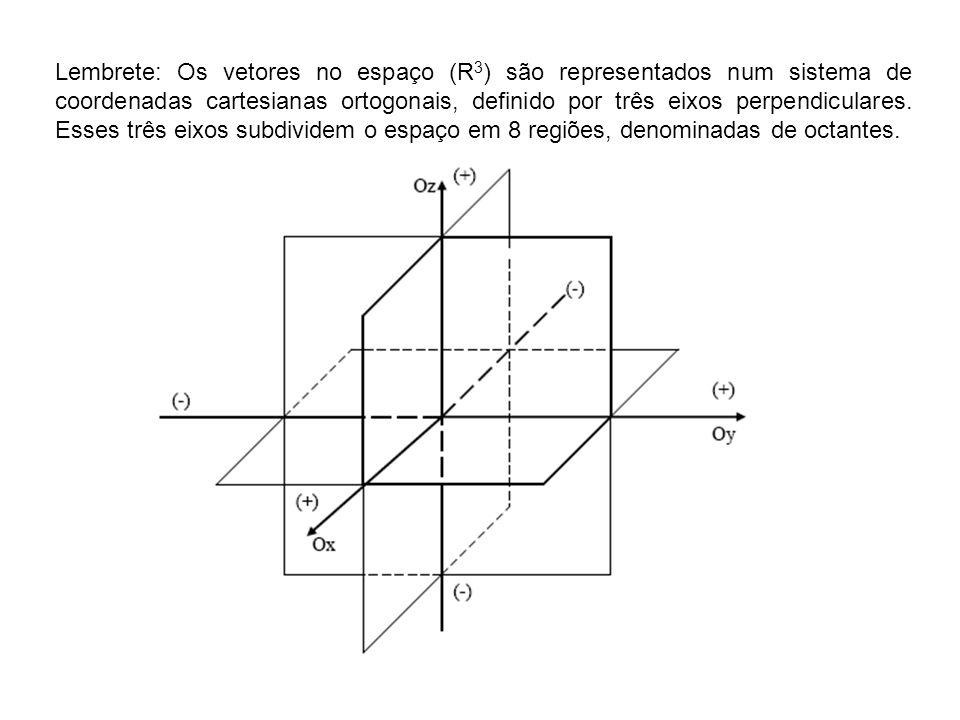 Lembrete: Os vetores no espaço (R 3 ) são representados num sistema de coordenadas cartesianas ortogonais, definido por três eixos perpendiculares.