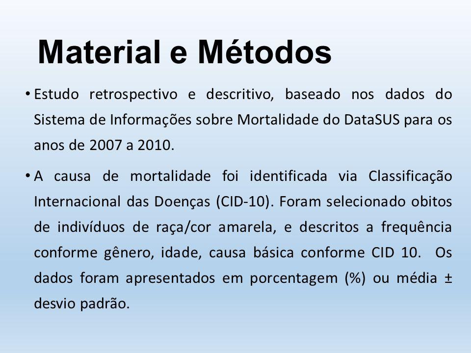 Material e Métodos Estudo retrospectivo e descritivo, baseado nos dados do Sistema de Informações sobre Mortalidade do DataSUS para os anos de 2007 a 2010.