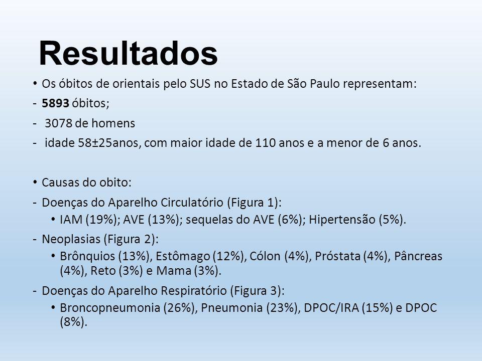 Resultados Os óbitos de orientais pelo SUS no Estado de São Paulo representam: -5893 óbitos; - 3078 de homens - idade 58±25anos, com maior idade de 110 anos e a menor de 6 anos.