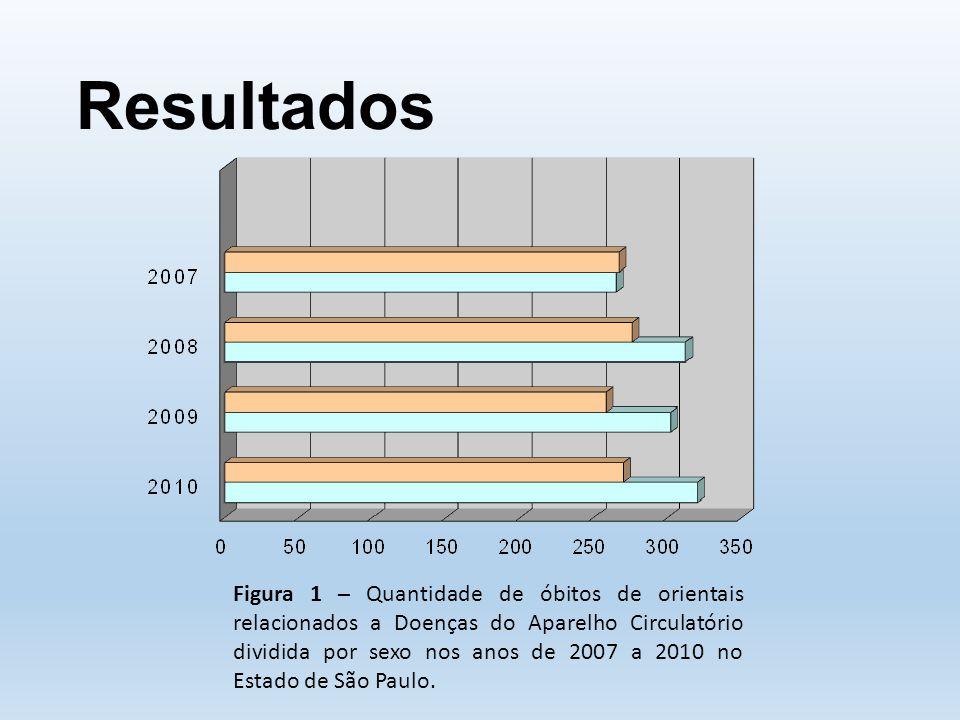 Resultados Figura 1 – Quantidade de óbitos de orientais relacionados a Doenças do Aparelho Circulatório dividida por sexo nos anos de 2007 a 2010 no Estado de São Paulo.