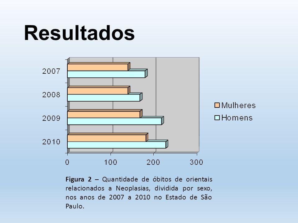 Resultados Figura 2 – Quantidade de óbitos de orientais relacionados a Neoplasias, dividida por sexo, nos anos de 2007 a 2010 no Estado de São Paulo.