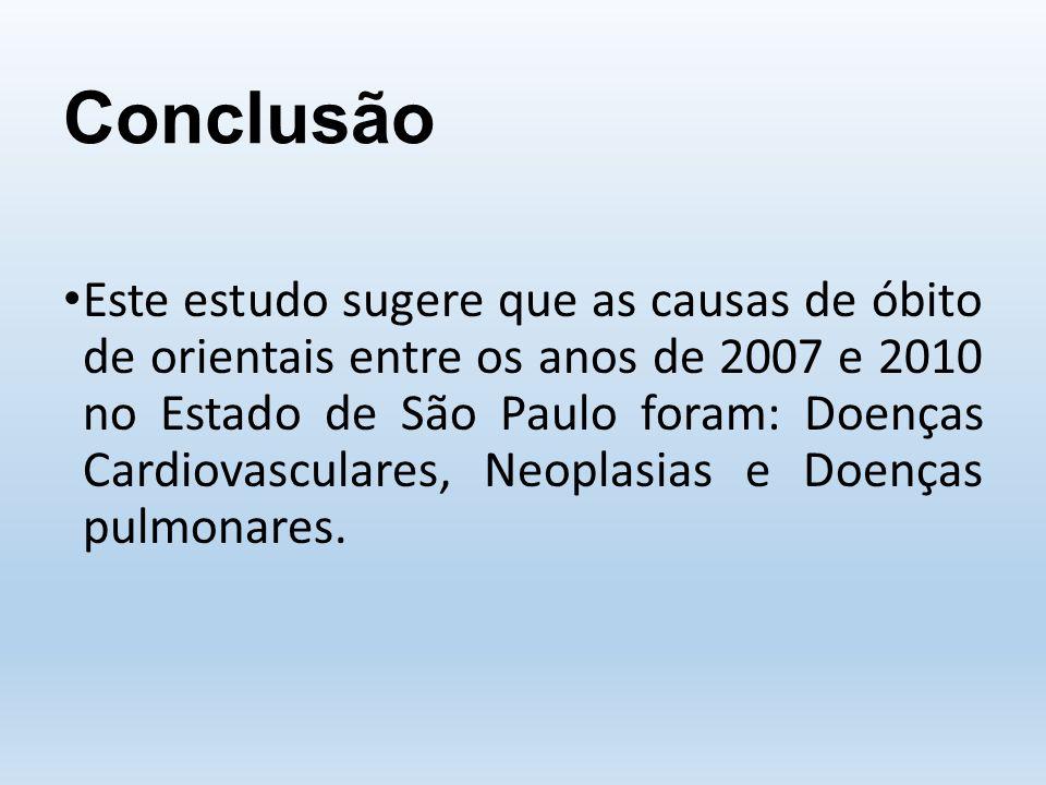 Conclusão Este estudo sugere que as causas de óbito de orientais entre os anos de 2007 e 2010 no Estado de São Paulo foram: Doenças Cardiovasculares, Neoplasias e Doenças pulmonares.