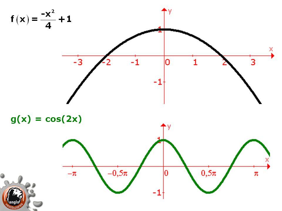 f(x) = g(x) As soluções da equação correspondem às abscissas das intersecções entre os dois gráficos.