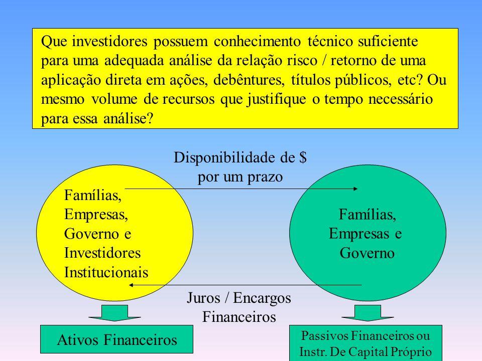 Famílias, Empresas, Governo e Investidores Institucionais Disponibilidade de $ por um prazo Juros / Encargos Financeiros Ativos Financeiros Passivos F