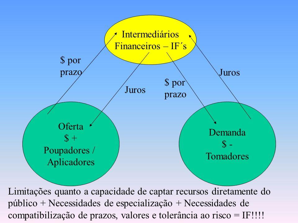 Famílias, Empresas e Governo Famílias, Empresas, Governo e Investidores Institucionais Disponibilidade de $ por um prazo Juros / Encargos Financeiros