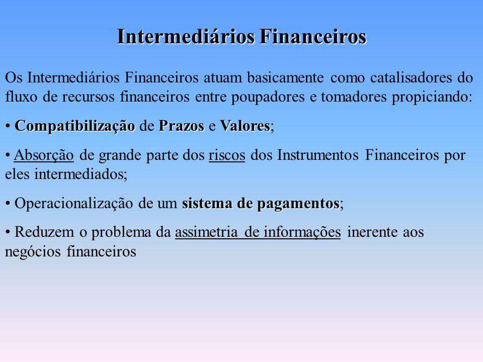 Demanda $ - Tomadores Oferta $ + Poupadores / Aplicadores Intermediários Financeiros – IF´s $ por prazo Juros $ por prazo Juros Limitações quanto a ca