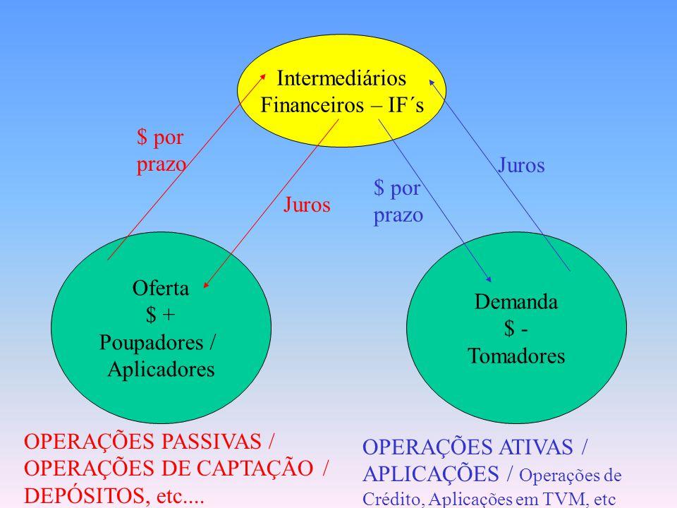Intermediários Financeiros Os Intermediários Financeiros atuam basicamente como catalisadores do fluxo de recursos financeiros entre poupadores e toma