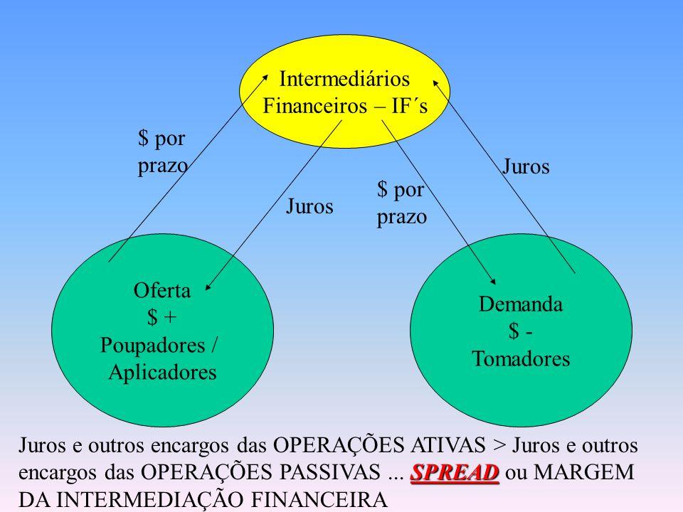 Demanda $ - Tomadores Oferta $ + Poupadores / Aplicadores Intermediários Financeiros – IF´s $ por prazo Juros $ por prazo Juros OPERAÇÕES PASSIVAS / O
