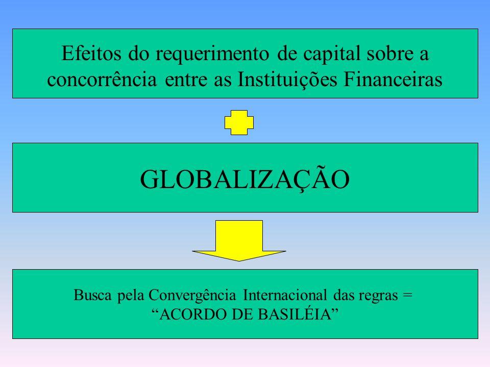 Mas QUANTO se exigir de capital próprio das Instituições Financeiras? MUITO CAPITAL: Efeito nas taxas de juros (problema para a economia!!!); Seleção