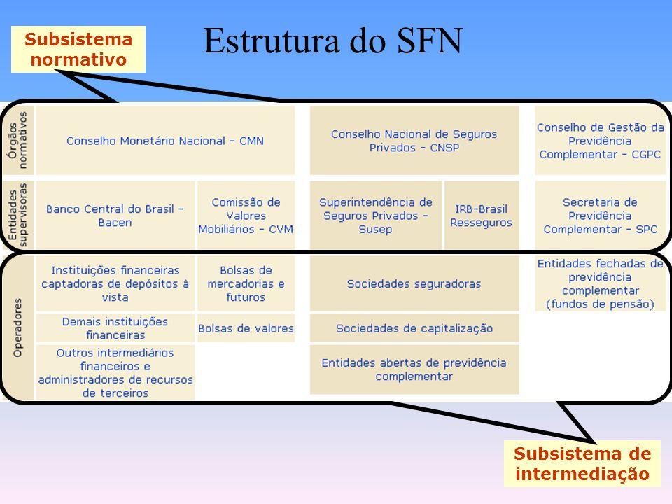 PARTE II – Subsistema Normativo Apresentar a estrutura dos órgãos normativos do SFN; Apresentar e ENTENDER as atribuições básicas de cada órgão;