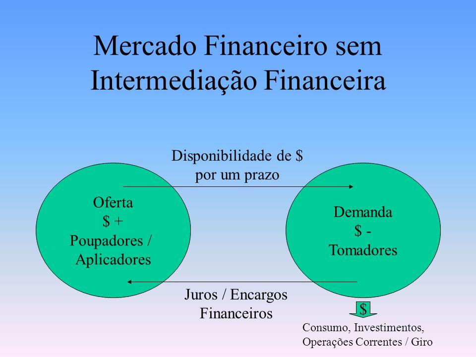 Mercado Financeiro sem Intermediação Financeira Demanda $ - Tomadores Oferta $ + Poupadores / Aplicadores Juros / Encargos Financeiros Disponibilidade de $ por um prazo $ Consumo, Investimentos, Operações Correntes / Giro