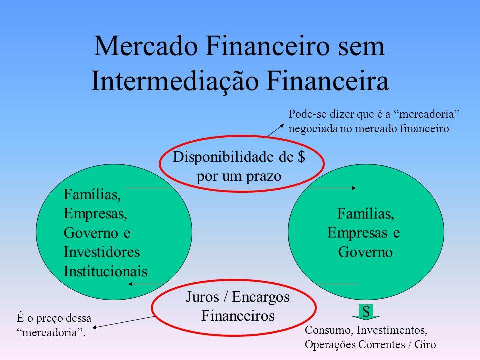 Mercado Financeiro sem Intermediação Financeira Demanda $ - Tomadores Oferta $ + Poupadores / Aplicadores Juros / Encargos Financeiros Disponibilidade