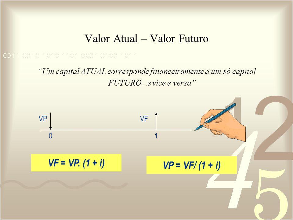 """Valor Atual – Valor Futuro """"Um capital ATUAL corresponde financeiramente a um só capital FUTURO...e vice e versa"""" VP 0 VF = VP. (1 + i) VF 1 VP = VF/"""