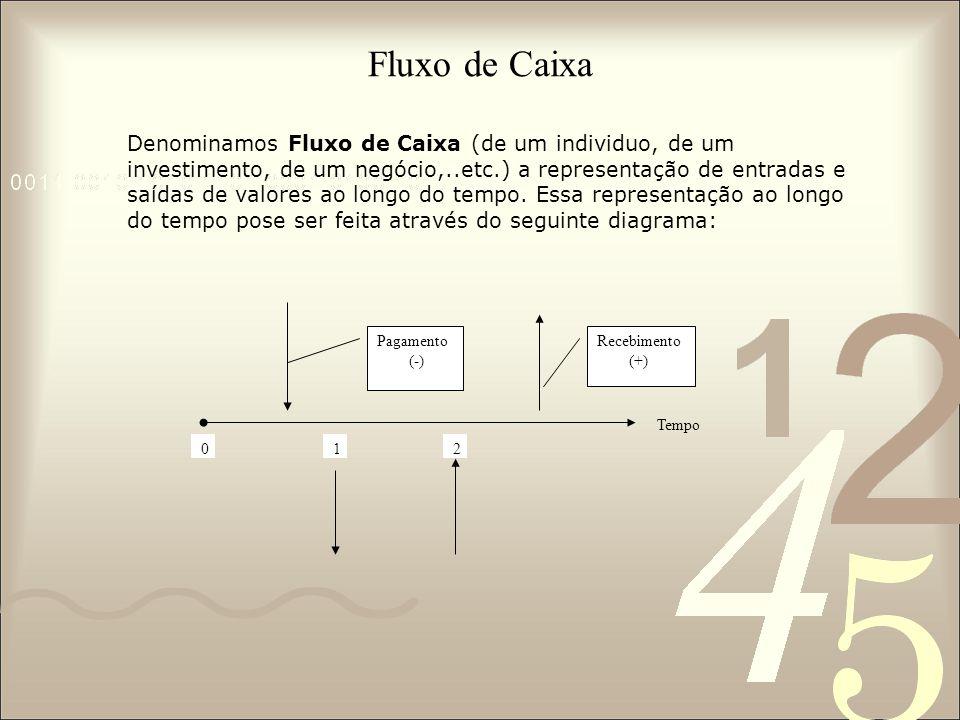 Fluxo de Caixa Pagamento (-) Recebimento (+) Tempo 0121 Denominamos Fluxo de Caixa (de um individuo, de um investimento, de um negócio,..etc.) a repre