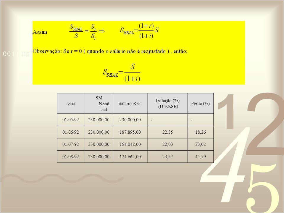 Data SM Nomi nal Salário Real Inflação (%) (DIEESE) Perda (%) 01/05/92230.000,00 -- 01/06/92230.000,00187.895,0022,3518,26 01/07/92230.000,00154.048,0022,0333,02 01/08/92230.000,00124.664,0023,5745,79