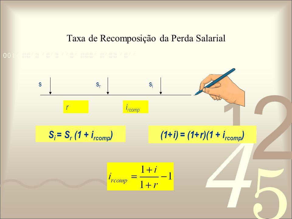 Taxa de Recomposição da Perda Salarial ssrsr sisi S i = S r (1 + i rcomp )(1+i) = (1+r)(1 + i rcomp ) i rcomp r