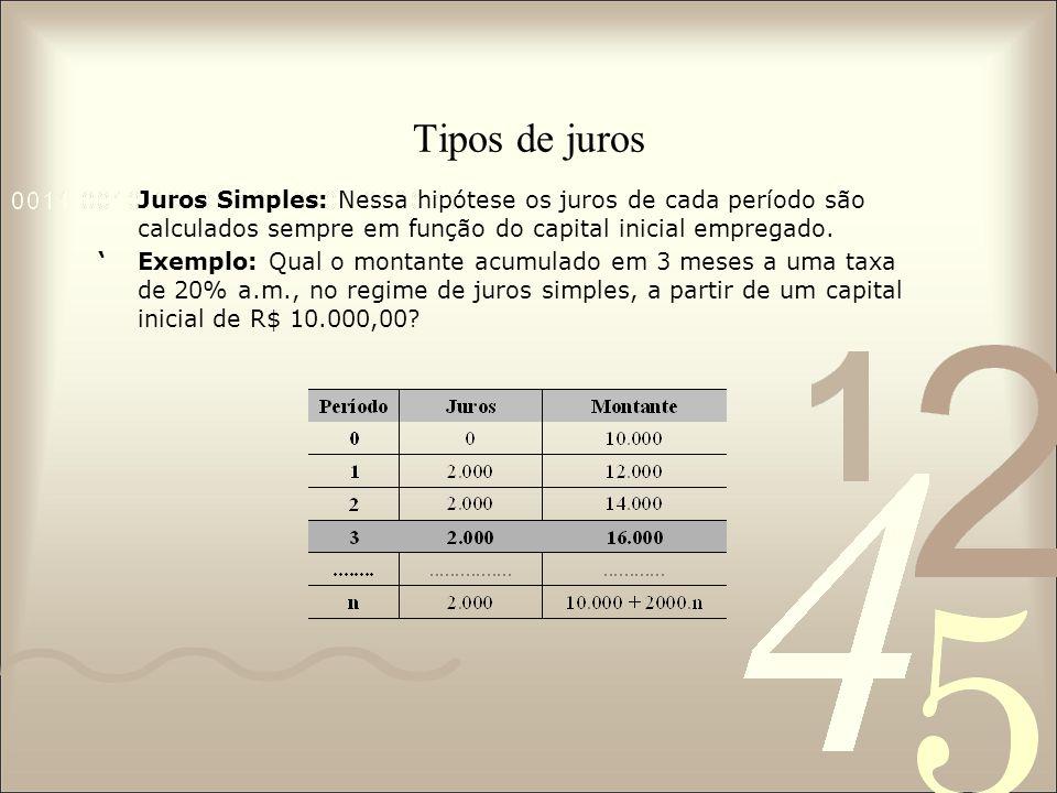 Tipos de juros Juros Simples: Nessa hipótese os juros de cada período são calculados sempre em função do capital inicial empregado. 'Exemplo: Qual o m