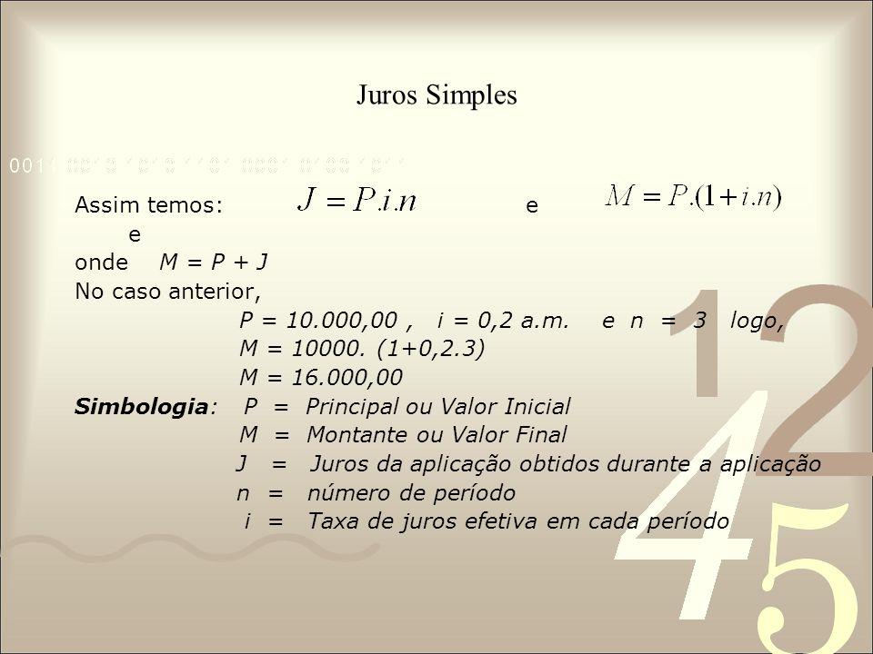Juros Simples Assim temos: e e onde M = P + J No caso anterior, P = 10.000,00, i = 0,2 a.m. e n = 3 logo, M = 10000. (1+0,2.3) M = 16.000,00 Simbologi
