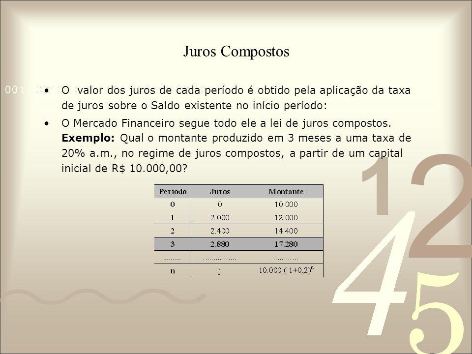 Juros Compostos O valor dos juros de cada período é obtido pela aplicação da taxa de juros sobre o Saldo existente no início período: O Mercado Financeiro segue todo ele a lei de juros compostos.