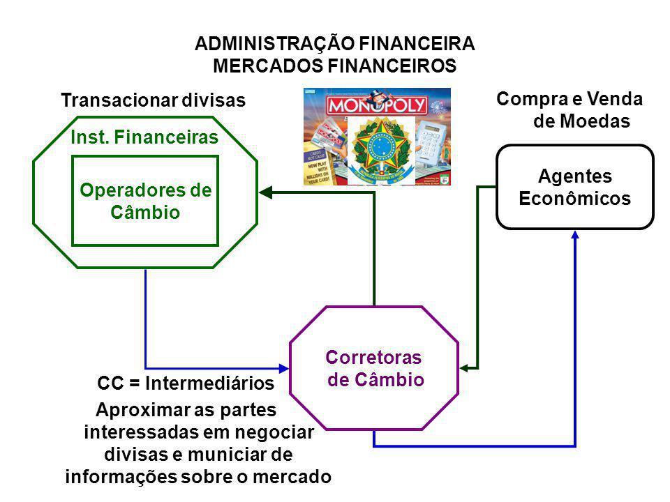 ADMINISTRAÇÃO FINANCEIRA MERCADOS FINANCEIROS Transacionar divisas Inst. Financeiras Operadores de Câmbio Corretoras de Câmbio CC = Intermediários Apr