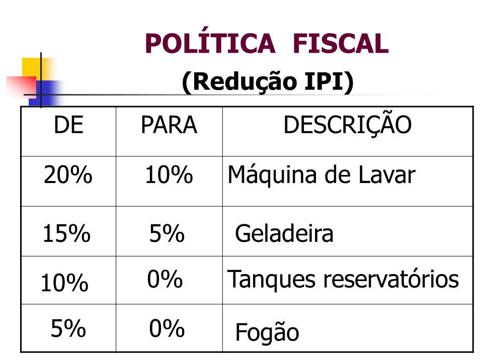 POLÍTICA FISCAL DEPARADESCRIÇÃO 20%10%Máquina de Lavar 15%5%Geladeira 10% 0%Tanques reservatórios 5%0% Fogão (Redução IPI)