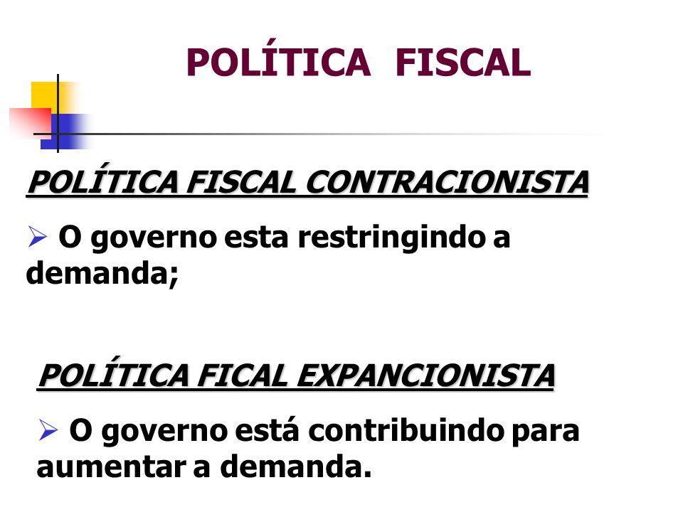 POLÍTICA FISCAL POLÍTICA FISCAL CONTRACIONISTA  O governo esta restringindo a demanda; POLÍTICA FICAL EXPANCIONISTA  O governo está contribuindo para aumentar a demanda.