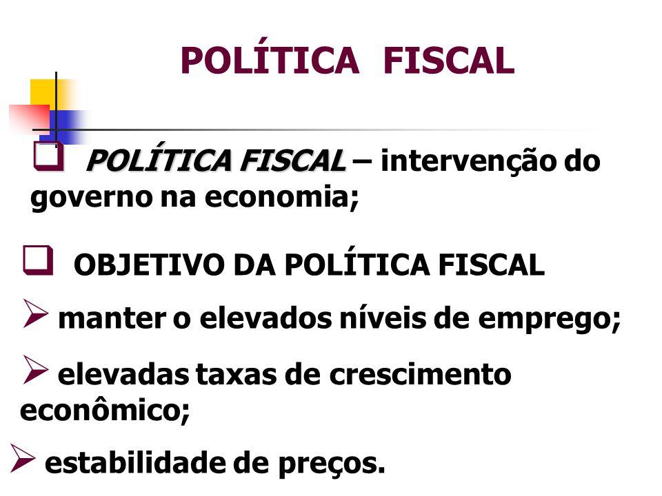 POLÍTICA FISCAL  Atuação do governo no que diz respeito à arrecadação de IMPOSTOS e aos GASTOS.