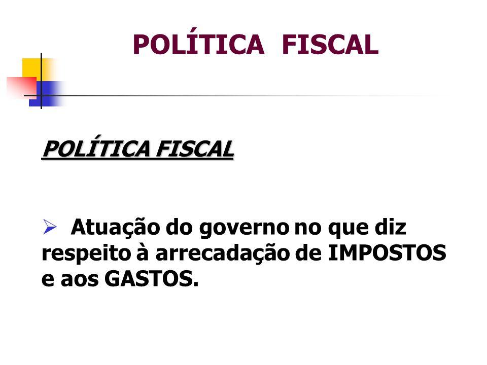 POLÍTICA FISCAL  GASOLINA: 43% 13% CIDE – Contribuição de Intervenção de domínio Econômico; 8% PIS – Programa de Integração Social e COFINS – Financiamento de Seguridade Social; 18 % ICMS – Imposto sob Circulação de Mercadoria E serviço.