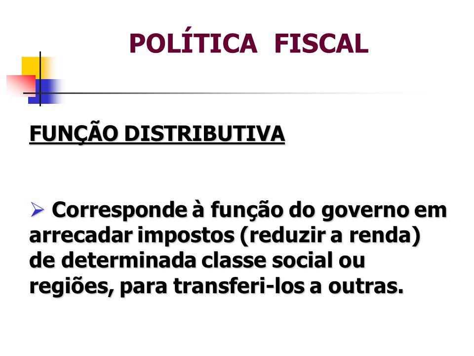 POLÍTICA FISCAL FUNÇÃO DISTRIBUTIVA  Corresponde à função do governo em arrecadar impostos (reduzir a renda) de determinada classe social ou regiões, para transferi-los a outras.