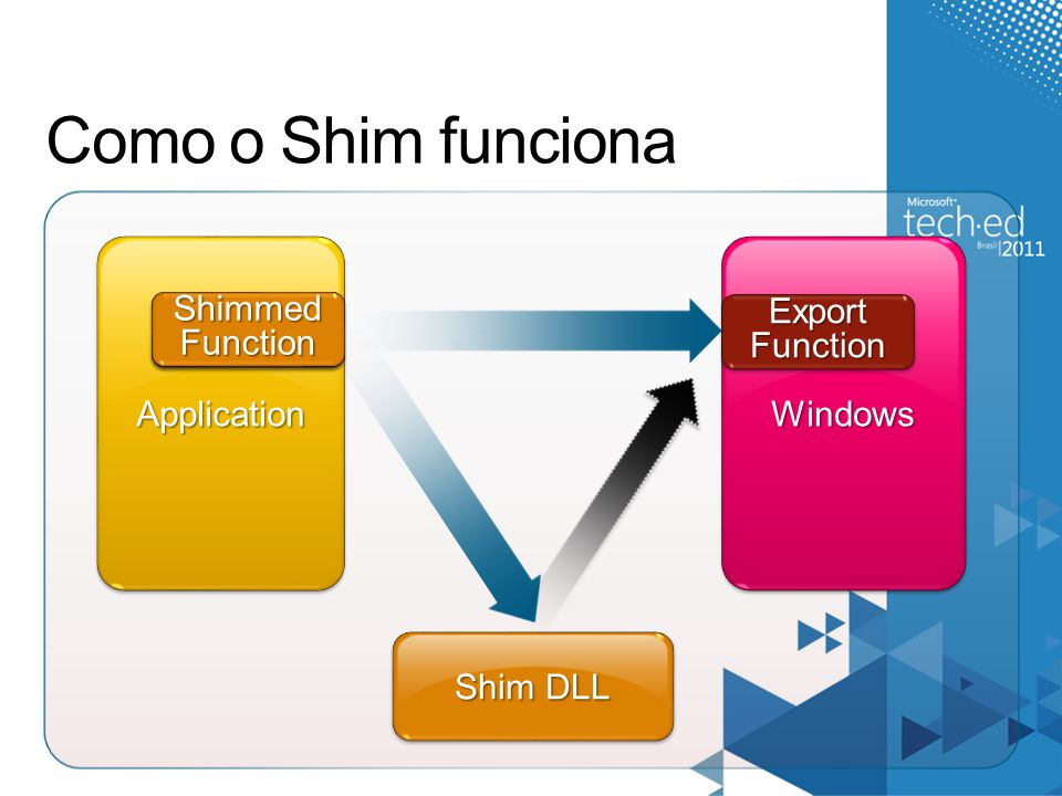 ApplicationApplicationWindowsWindows Como o Shim funciona Shim DLL Import Function ShimmedFunctionShimmedFunction ExportFunctionExportFunction