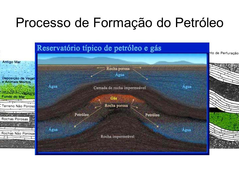 Processo de Formação do Petróleo