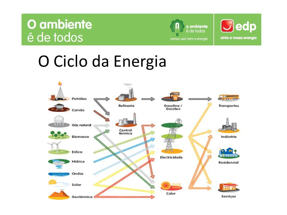 O Ciclo da Energia