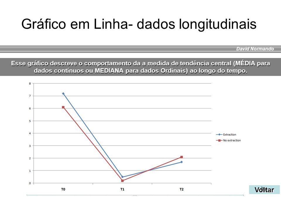 David Normando Gráfico em Linha- dados longitudinais Voltar Esse gráfico descreve o comportamento da a medida de tendência central (MÉDIA para dados c