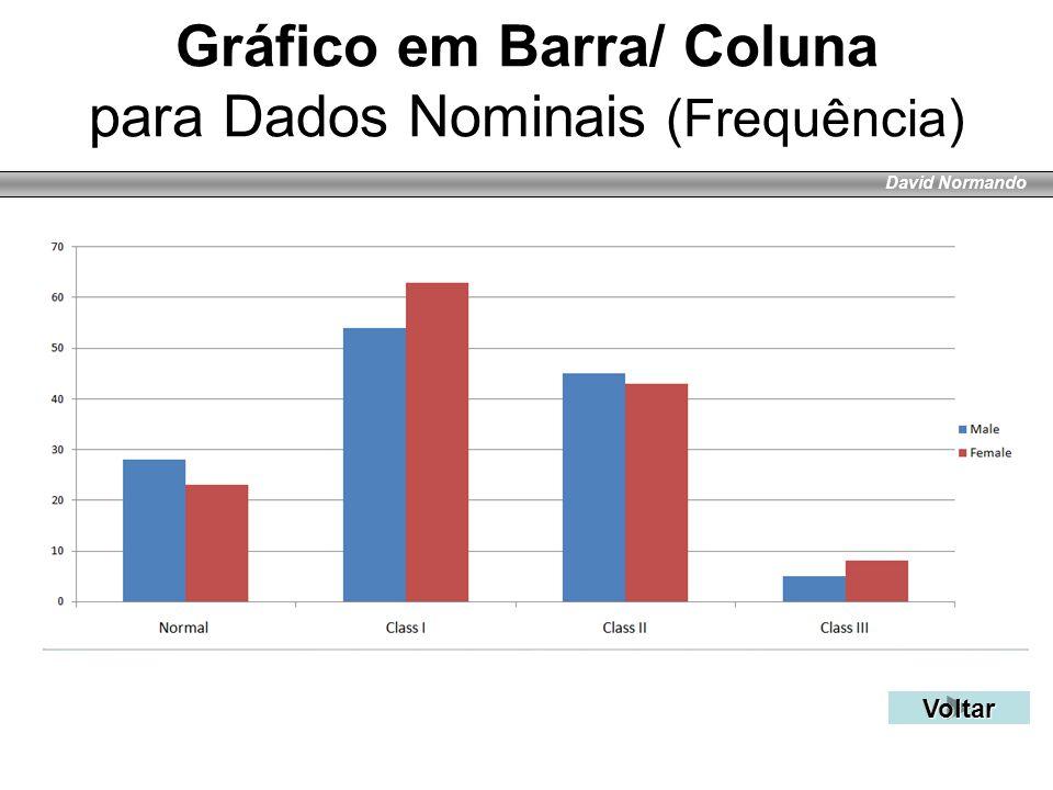 David Normando Gráfico em Barra/ Coluna para Dados Nominais (Frequência) Voltar