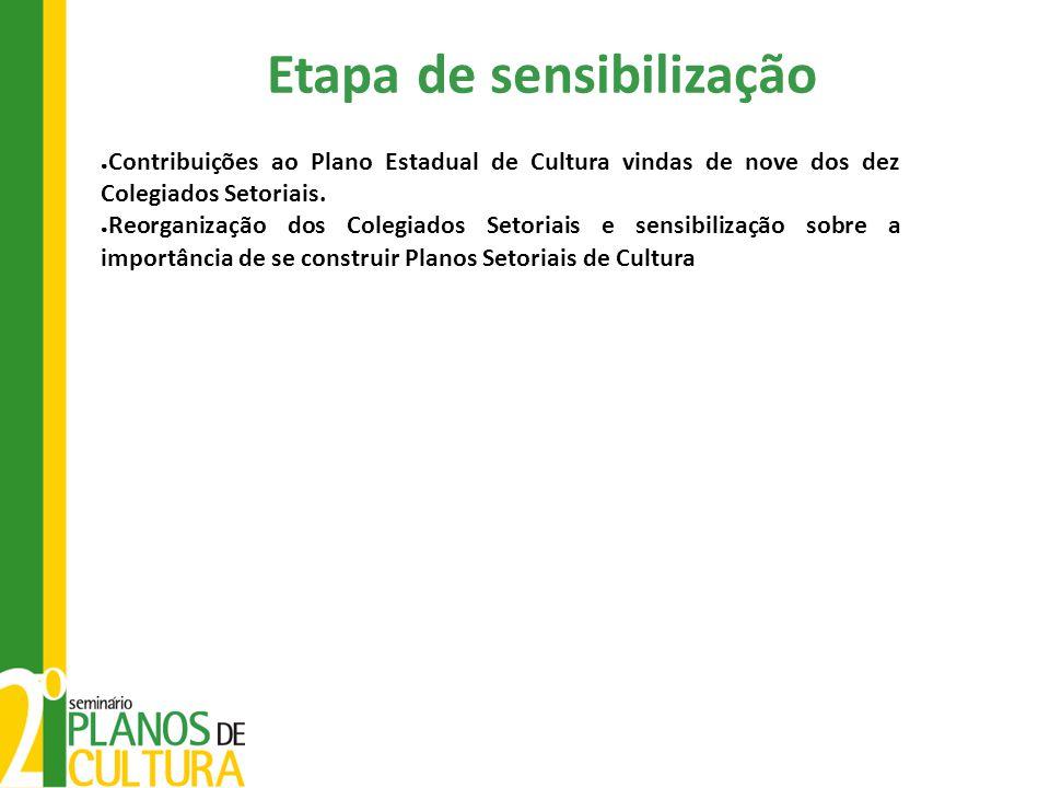 ● Contribuições ao Plano Estadual de Cultura vindas de nove dos dez Colegiados Setoriais.