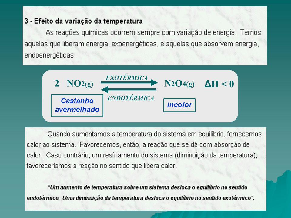 incolor ΔH < 0 N 2 O 4(g) 2 NO 2(g) EXOTÉRMICA ENDOTÉRMICA Castanho avermelhado